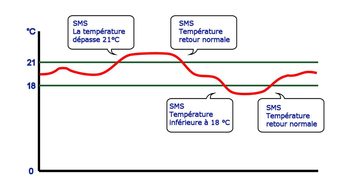 Musitel 780 Alarme température via SMS